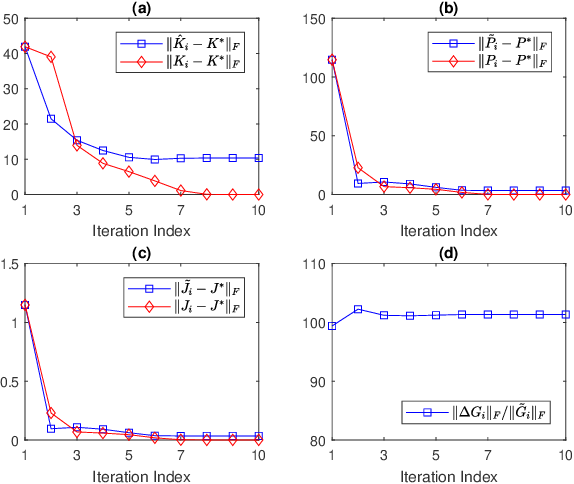 Figure 1 for Reinforcement Learning for Adaptive Optimal Stationary Control of Linear Stochastic Systems