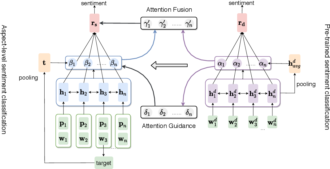 Figure 1 for Attention Transfer Network for Aspect-level Sentiment Classification