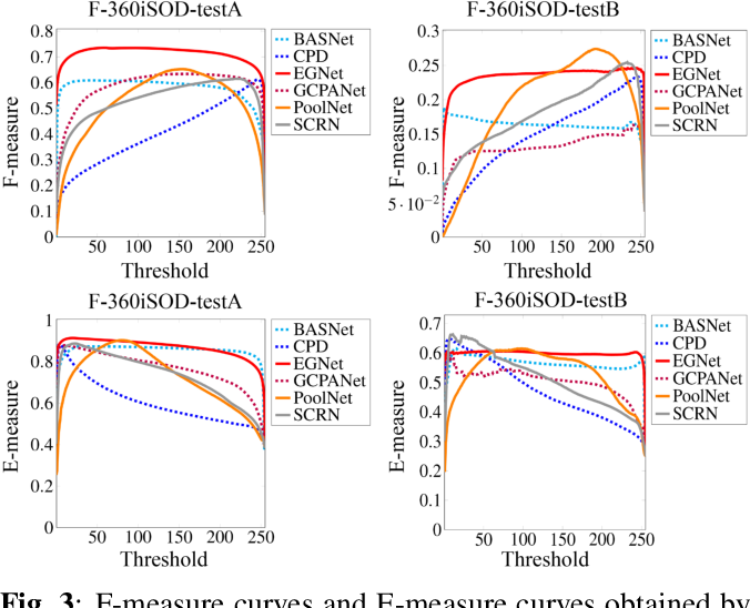 Figure 4 for A Fixation-based 360° Benchmark Dataset for Salient Object Detection