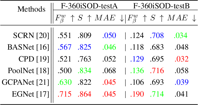 Figure 2 for A Fixation-based 360° Benchmark Dataset for Salient Object Detection