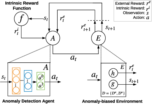 Figure 1 for Deep Reinforcement Learning for Unknown Anomaly Detection