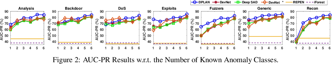 Figure 3 for Deep Reinforcement Learning for Unknown Anomaly Detection