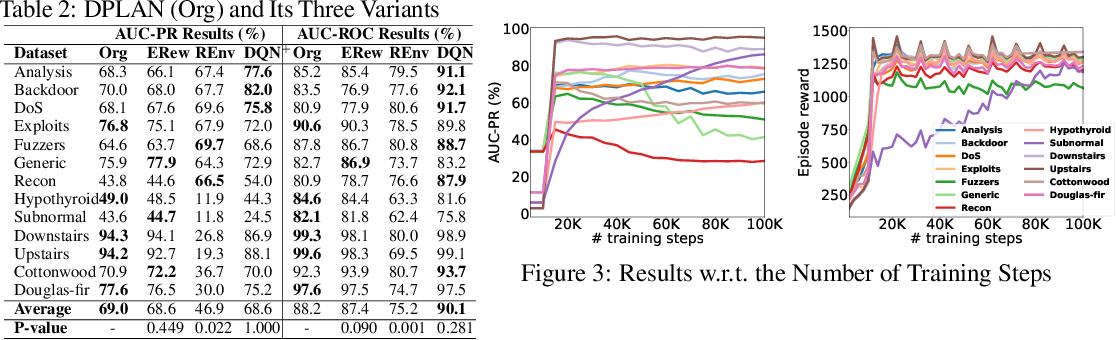 Figure 4 for Deep Reinforcement Learning for Unknown Anomaly Detection