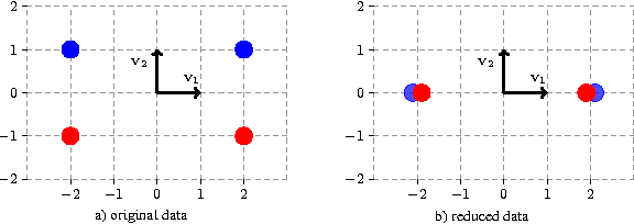 Figure 1 for Foundations of Coupled Nonlinear Dimensionality Reduction