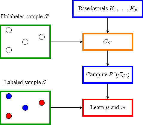 Figure 2 for Foundations of Coupled Nonlinear Dimensionality Reduction