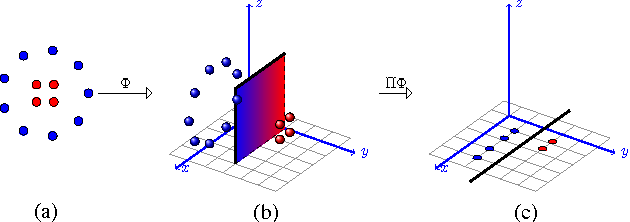 Figure 3 for Foundations of Coupled Nonlinear Dimensionality Reduction
