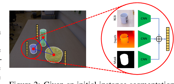 Figure 3 for RICE: Refining Instance Masks in Cluttered Environments with Graph Neural Networks