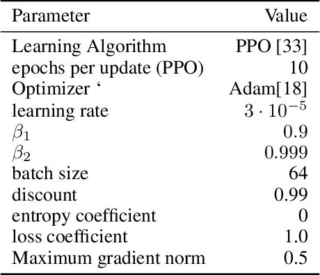 Figure 4 for Reinforcement Learning with Competitive Ensembles of Information-Constrained Primitives