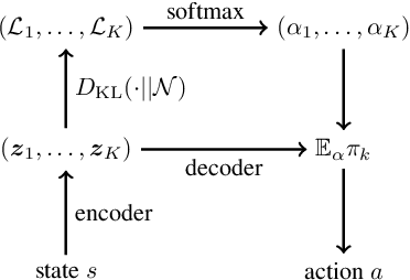 Figure 3 for Reinforcement Learning with Competitive Ensembles of Information-Constrained Primitives