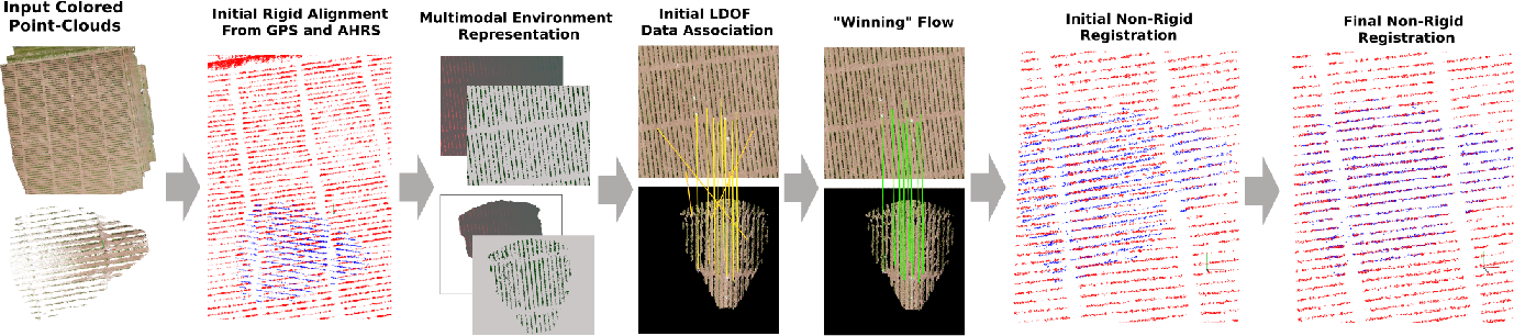 Figure 3 for AgriColMap: Aerial-Ground Collaborative 3D Mapping for Precision Farming