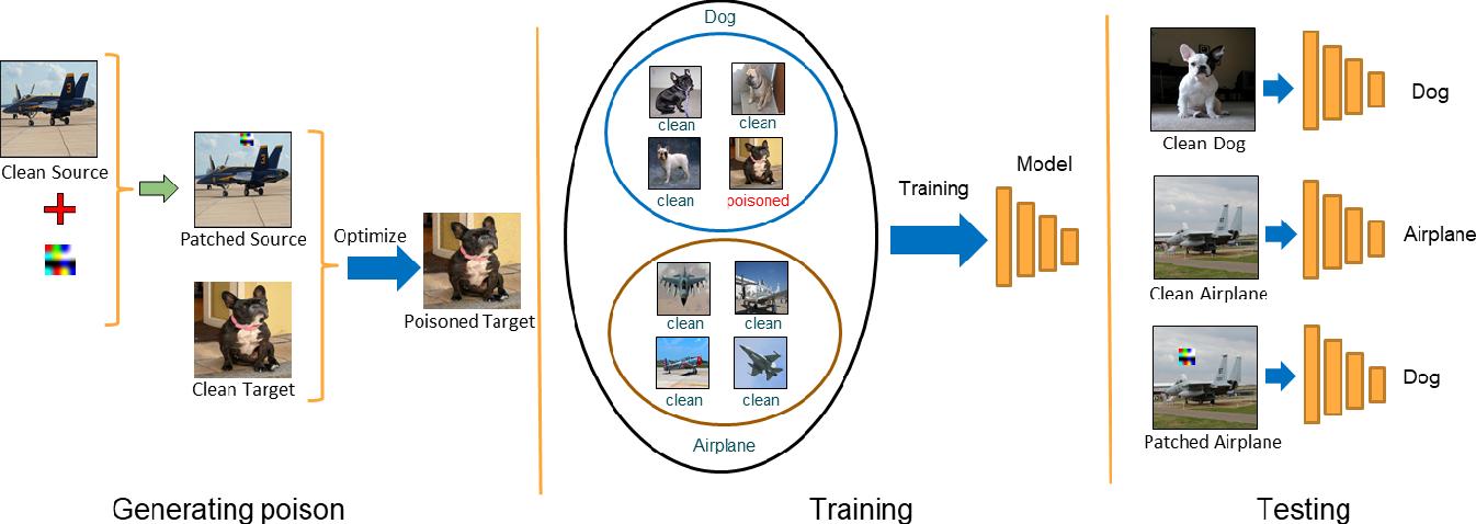 Figure 1 for Hidden Trigger Backdoor Attacks
