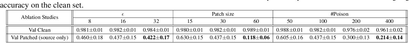 Figure 2 for Hidden Trigger Backdoor Attacks