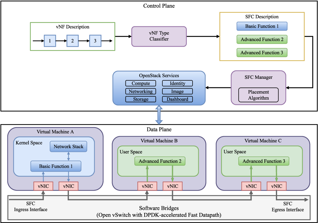 Reducing Latency in Virtual Machines: Enabling Tactile Internet for