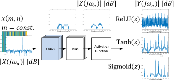 Figure 2 for Generative Adversarial Networks for Synthesizing InSAR Patches