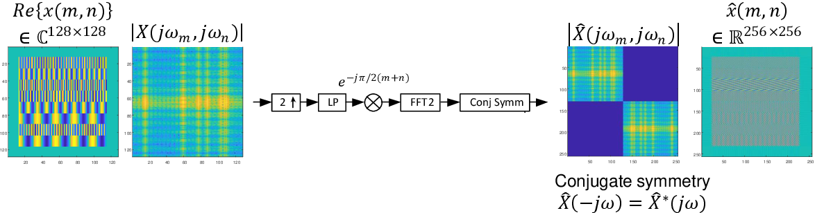 Figure 3 for Generative Adversarial Networks for Synthesizing InSAR Patches