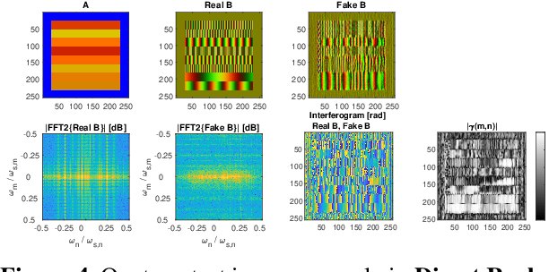 Figure 4 for Generative Adversarial Networks for Synthesizing InSAR Patches