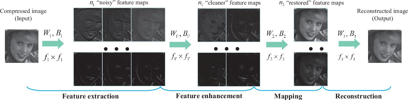 Figure 3 for Compression Artifacts Reduction by a Deep Convolutional Network