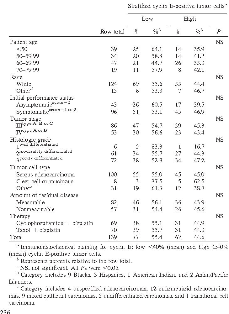 Table 1 The association between cyclin E expression and clinical characteristics in women with suboptimally debulked advanced epithelial ovarian cancer