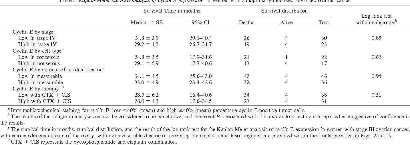 Table 3 Kaplan-Meier survival analysis of cyclin E expressiona in women with suboptimally debulked advanced ovarian cancer