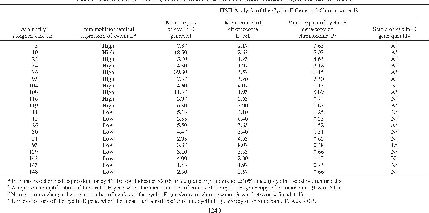 Table 4 FISH analysis of cyclin E gene amplification in suboptimally debulked advanced epithelial ovarian cancers