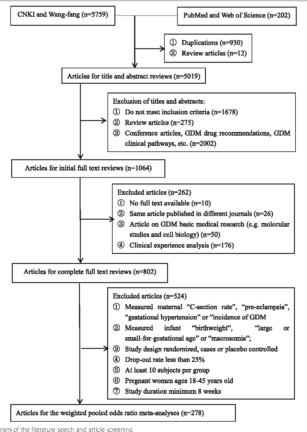 Figure 1 from Healthcare interventions for the prevention and