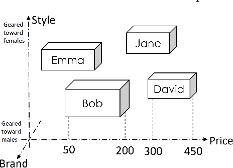 Figure 1 for Learning User Representations with Hypercuboids for Recommender Systems
