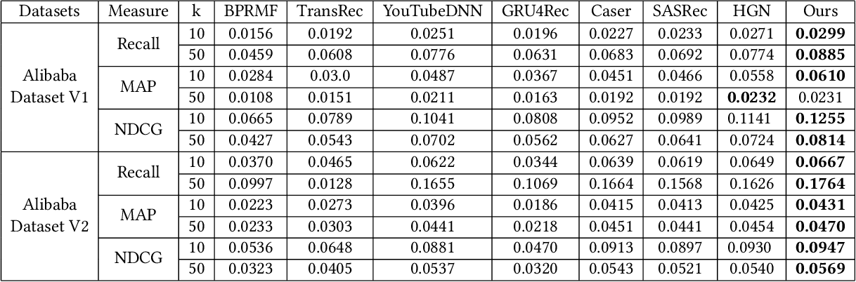 Figure 4 for Learning User Representations with Hypercuboids for Recommender Systems