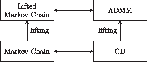 Figure 2 for Markov Chain Lifting and Distributed ADMM