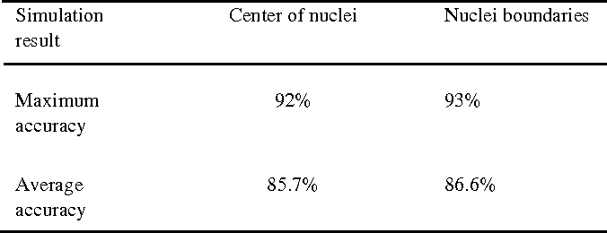 Figure 2 for Cancerous Nuclei Detection and Scoring in Breast Cancer Histopathological Images