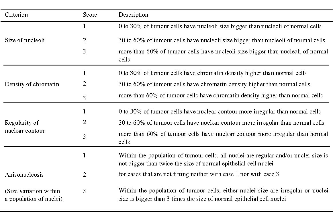 Figure 1 for Cancerous Nuclei Detection and Scoring in Breast Cancer Histopathological Images