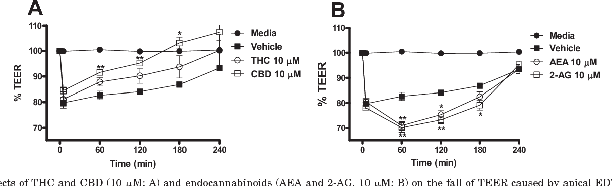 Figure 2 from Pharmacological effects of cannabinoids on the Caco-2