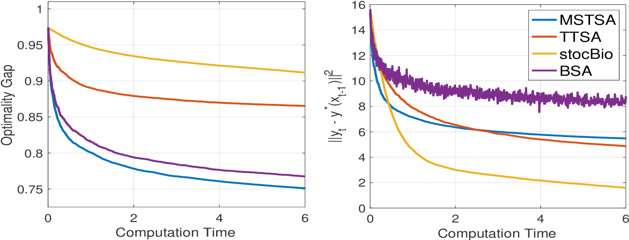 Figure 2 for A Momentum-Assisted Single-Timescale Stochastic Approximation Algorithm for Bilevel Optimization