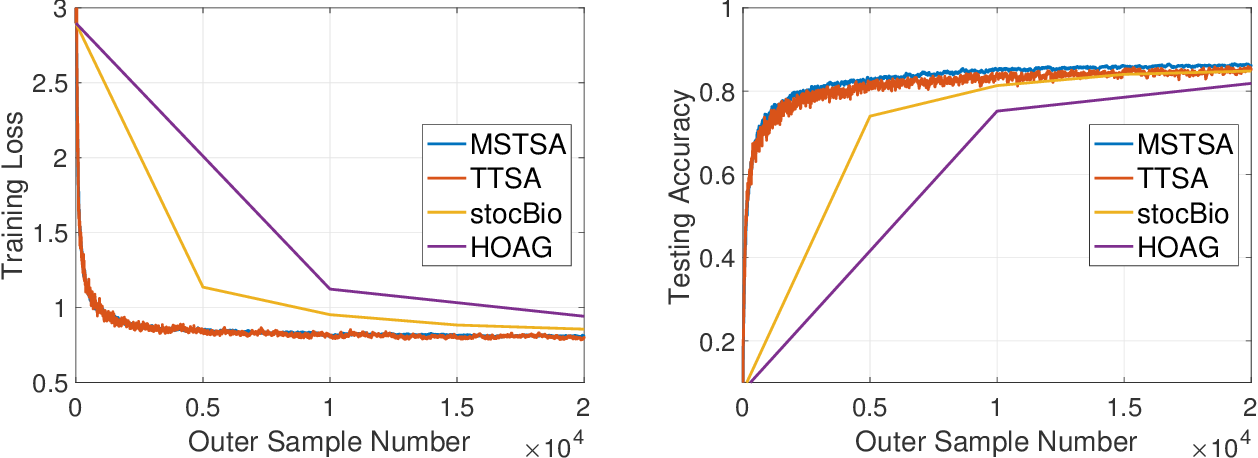 Figure 3 for A Momentum-Assisted Single-Timescale Stochastic Approximation Algorithm for Bilevel Optimization