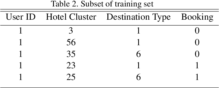 Figure 3 for Hotel Recommendation System