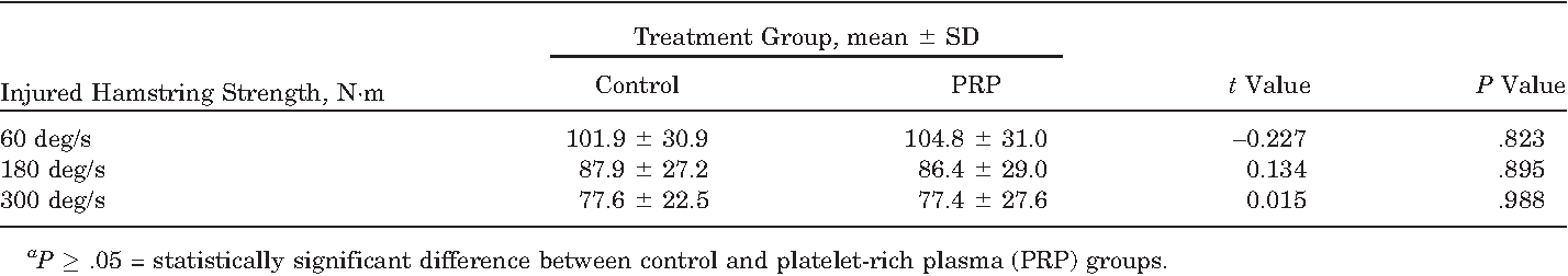 TABLE 5 Injured Hamstring Strength on Return to Play in Both Intervention Groupsa