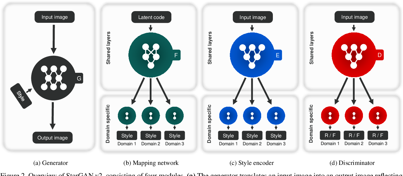 Figure 2 for StarGAN v2: Diverse Image Synthesis for Multiple Domains