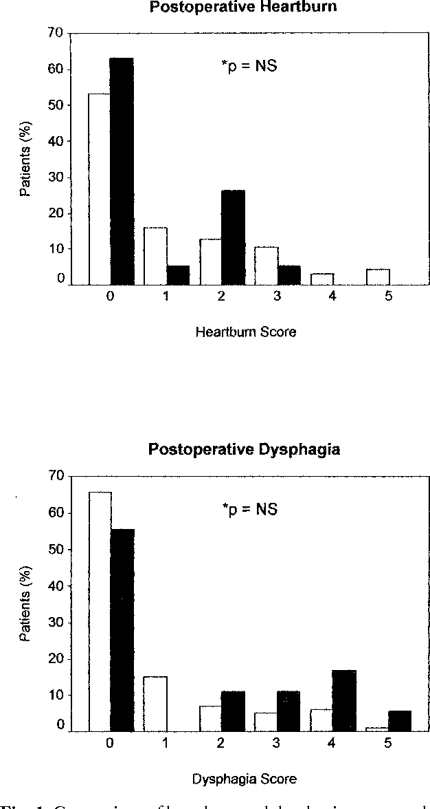 Fig. 1. Comparison of heartburn and dysphagia responses between historical controls and esophageal dysmotility subject group. Controls, N 140; Subjects, N 19; *MannWhitney U test.