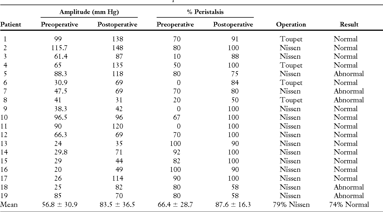 Table 1. Individual manometric results after fundoplication
