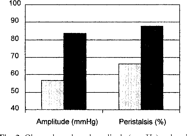 Fig. 2. Observed esophageal amplitude (mm Hg) and peristalsis (%) before and after fundoplication. N 19; preoperative; postoperative.