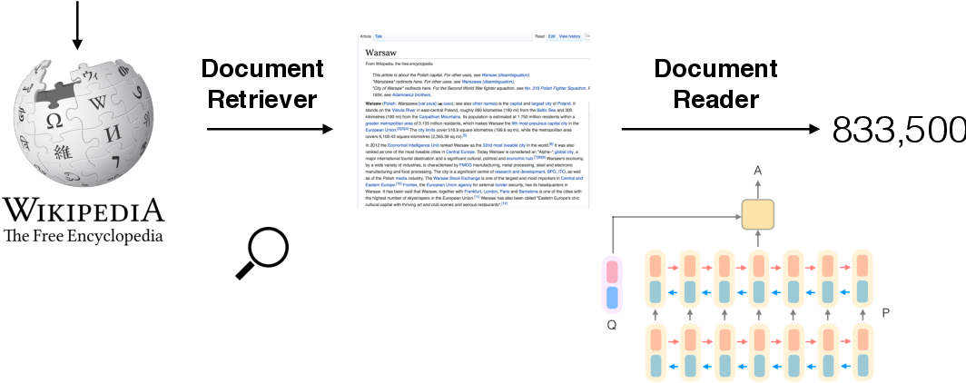 Figure 1 for Reading Wikipedia to Answer Open-Domain Questions