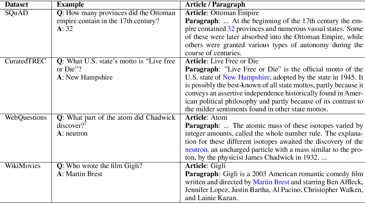 Figure 2 for Reading Wikipedia to Answer Open-Domain Questions