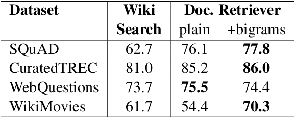 Figure 4 for Reading Wikipedia to Answer Open-Domain Questions