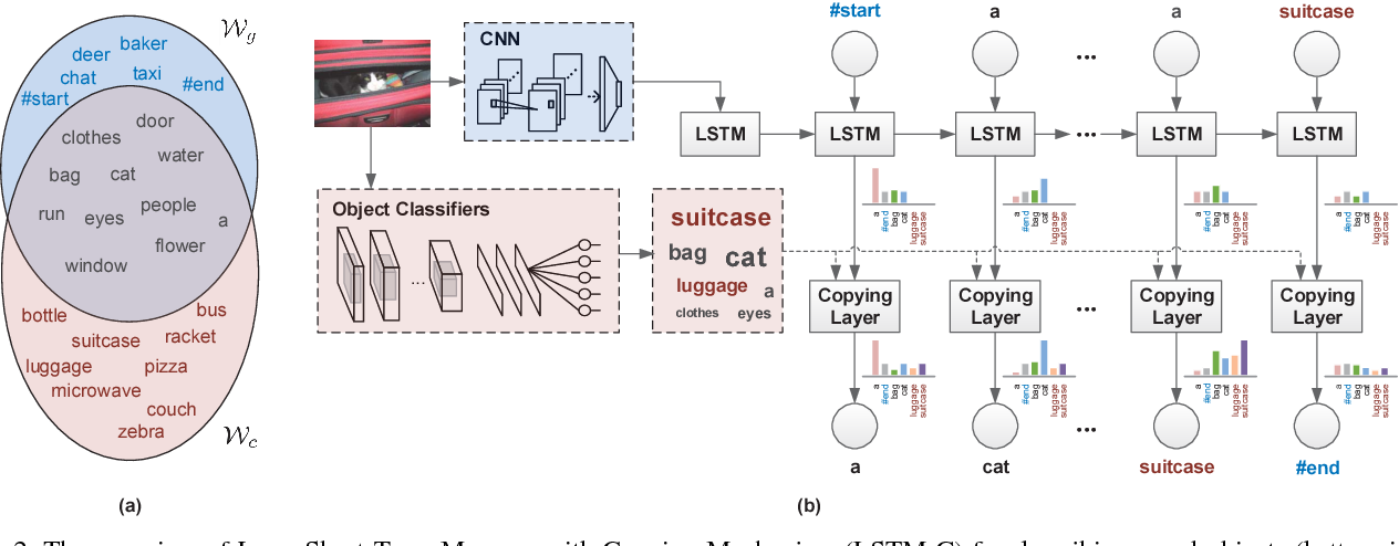 Figure 3 for Incorporating Copying Mechanism in Image Captioning for Learning Novel Objects