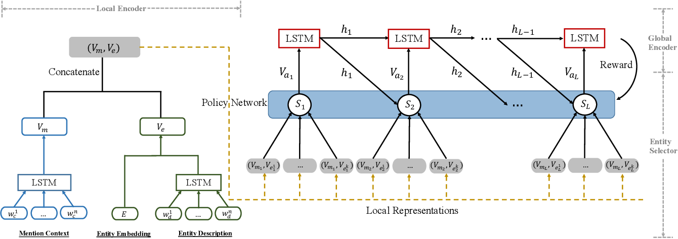 Figure 3 for Joint Entity Linking with Deep Reinforcement Learning