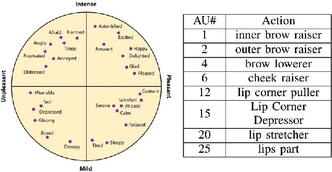 Figure 1 for A Multi-Task Learning & Generation Framework: Valence-Arousal, Action Units & Primary Expressions
