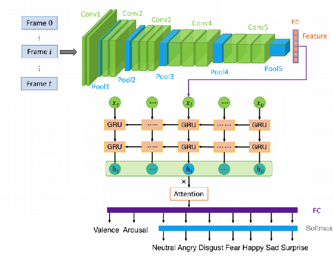 Figure 4 for A Multi-Task Learning & Generation Framework: Valence-Arousal, Action Units & Primary Expressions