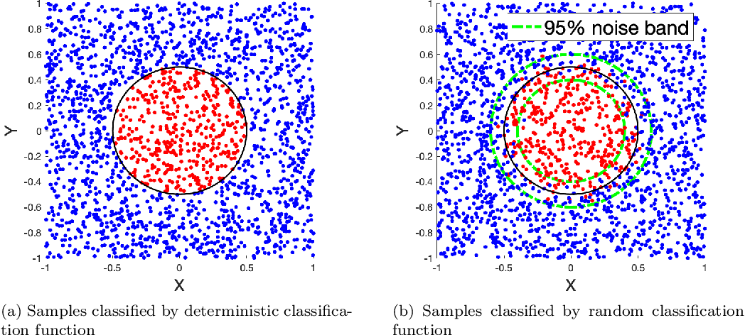 Figure 1 for Uncertainty Quantification in Deep Learning through Stochastic Maximum Principle