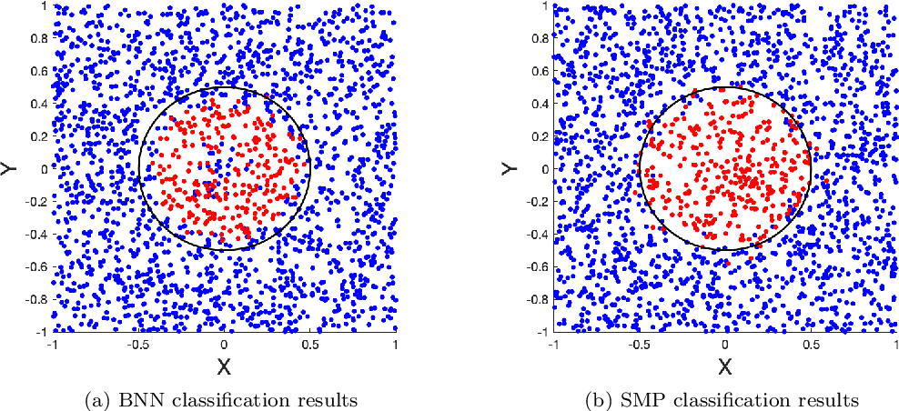 Figure 2 for Uncertainty Quantification in Deep Learning through Stochastic Maximum Principle