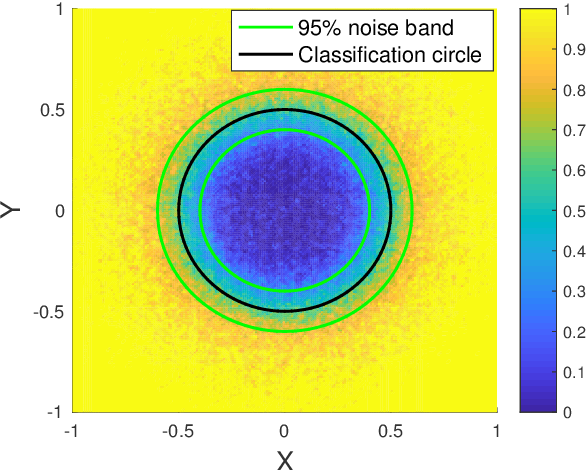Figure 3 for Uncertainty Quantification in Deep Learning through Stochastic Maximum Principle