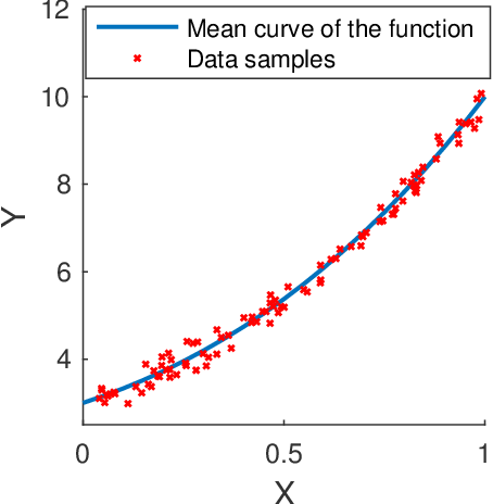 Figure 4 for Uncertainty Quantification in Deep Learning through Stochastic Maximum Principle